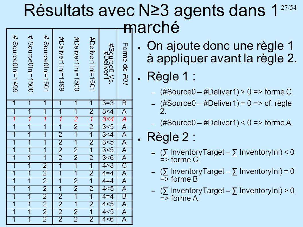 27/54 Résultats avec N3 agents dans 1 marché # Source0Ini=1499# Source0Ini=1500# Source0Ini=1501 #Deliver1Ini=1499#Deliver1Ini=1500#Deliver1Ini=1501 #