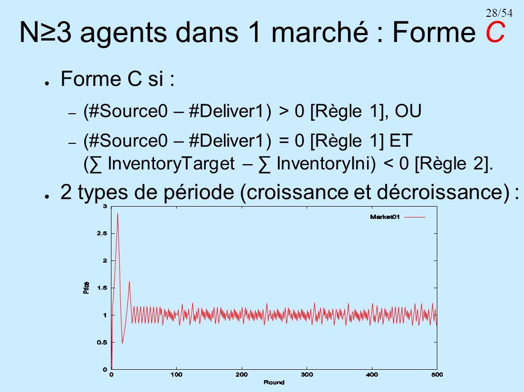 28/54 N3 agents dans 1 marché : Forme C Forme C si : – (#Source0 – #Deliver1) > 0 [Règle 1], OU – (#Source0 – #Deliver1) = 0 [Règle 1] ET ( InventoryT