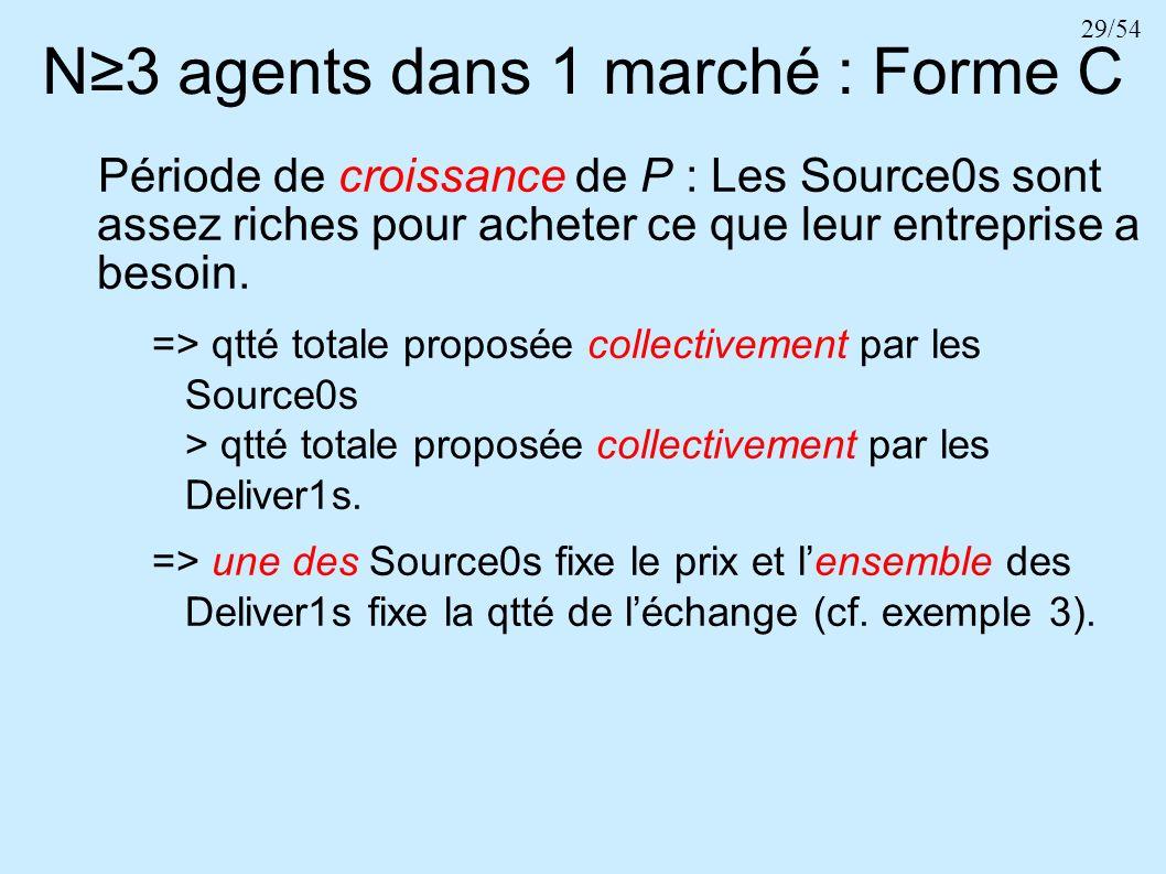 29/54 N3 agents dans 1 marché : Forme C Période de croissance de P : Les Source0s sont assez riches pour acheter ce que leur entreprise a besoin. => q