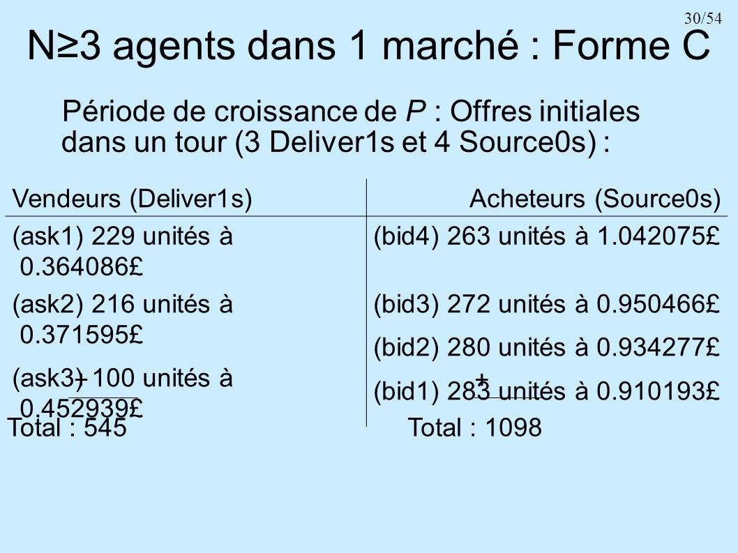30/54 N3 agents dans 1 marché : Forme C Vendeurs (Deliver1s)Acheteurs (Source0s) (ask1) 229 unités à 0.364086£ (bid4) 263 unités à 1.042075£ (ask2) 21