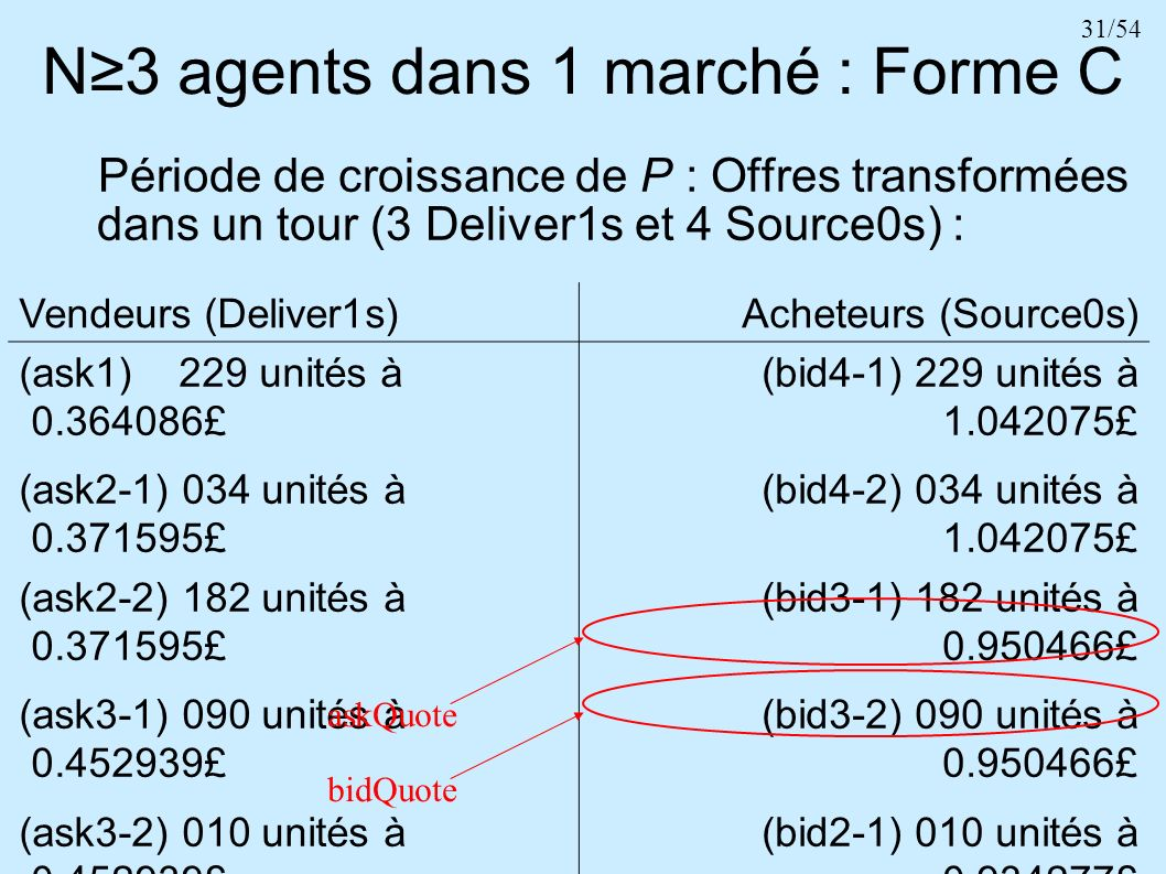 31/54 N3 agents dans 1 marché : Forme C Vendeurs (Deliver1s)Acheteurs (Source0s) (ask1) 229 unités à 0.364086£ (ask2-1) 034 unités à 0.371595£ (bid4-1