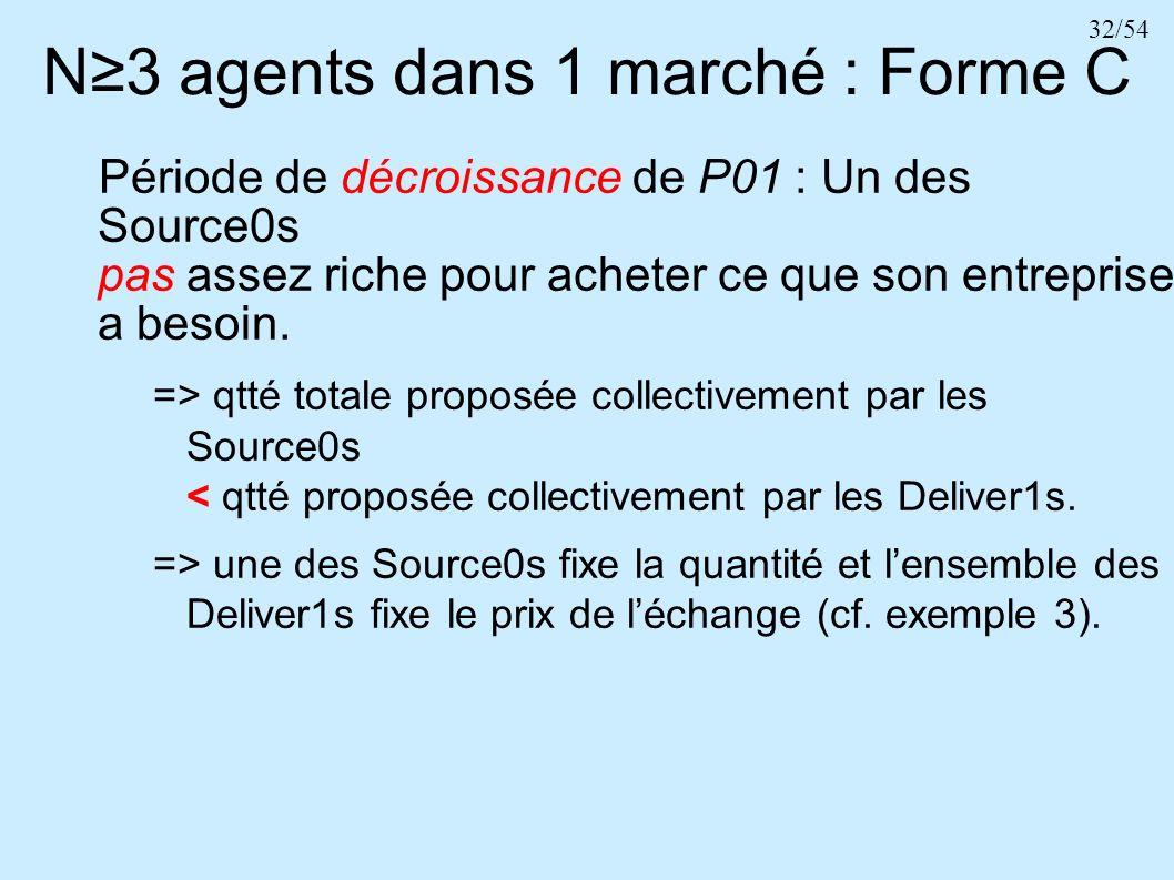 32/54 N3 agents dans 1 marché : Forme C Période de décroissance de P01 : Un des Source0s pas assez riche pour acheter ce que son entreprise a besoin.