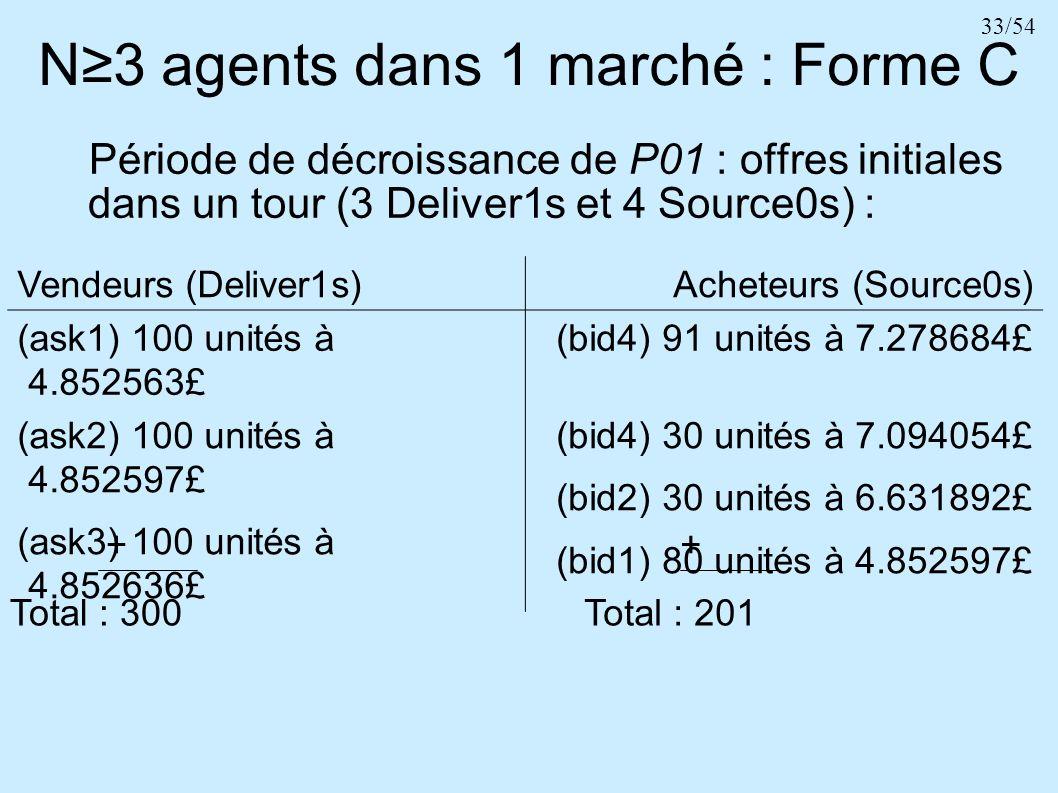33/54 N3 agents dans 1 marché : Forme C Vendeurs (Deliver1s)Acheteurs (Source0s) (ask1) 100 unités à 4.852563£ (bid4) 91 unités à 7.278684£ (ask2) 100