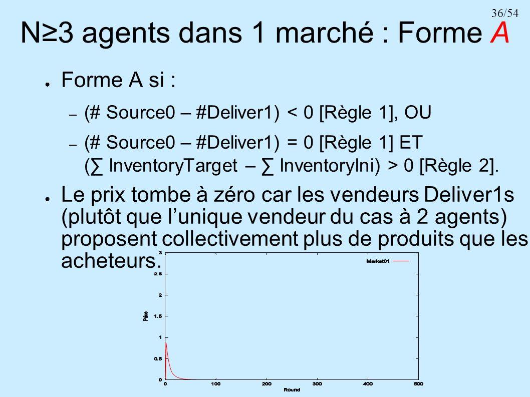 36/54 N3 agents dans 1 marché : Forme A Forme A si : – (# Source0 – #Deliver1) < 0 [Règle 1], OU – (# Source0 – #Deliver1) = 0 [Règle 1] ET ( Inventor