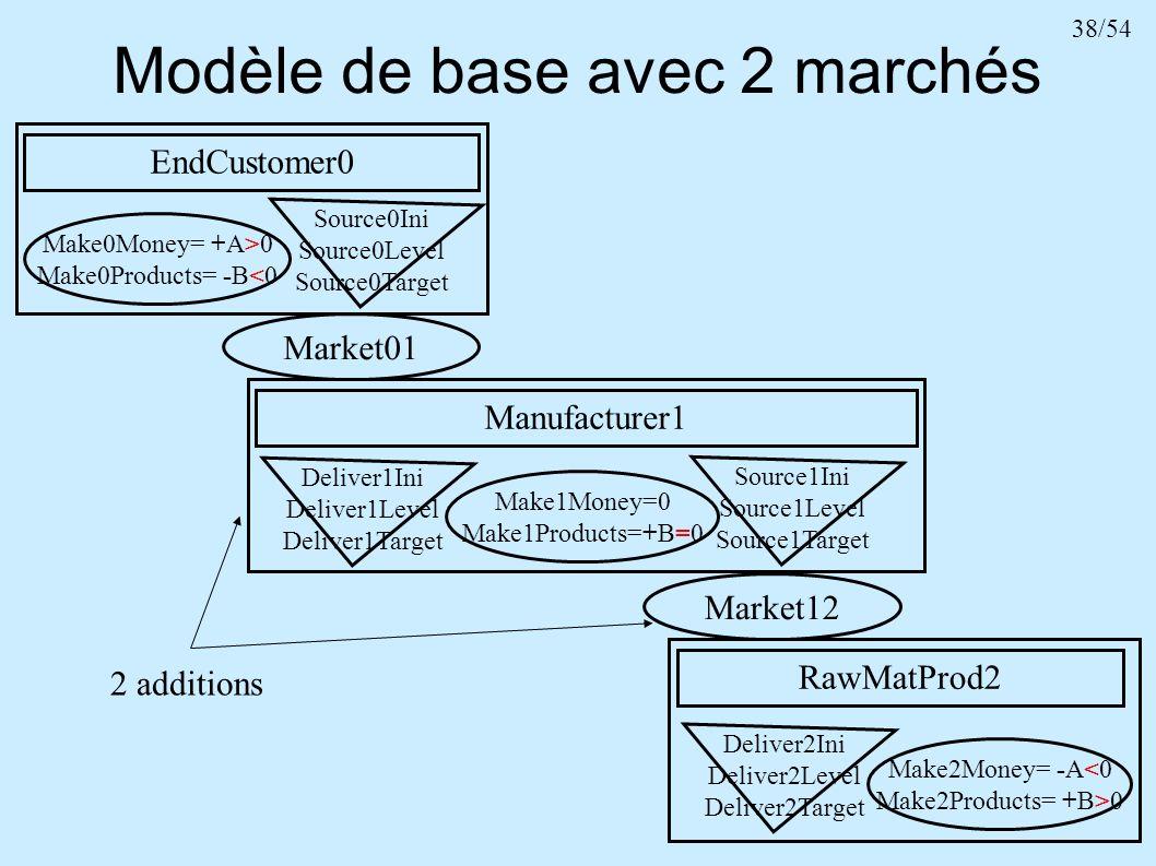 38/54 Modèle de base avec 2 marchés EndCustomer0 Make0Money= +A>0 Make0Products= -B<0 Source0Ini Source0Level Source0Target RawMatProd2 Make2Money= -A