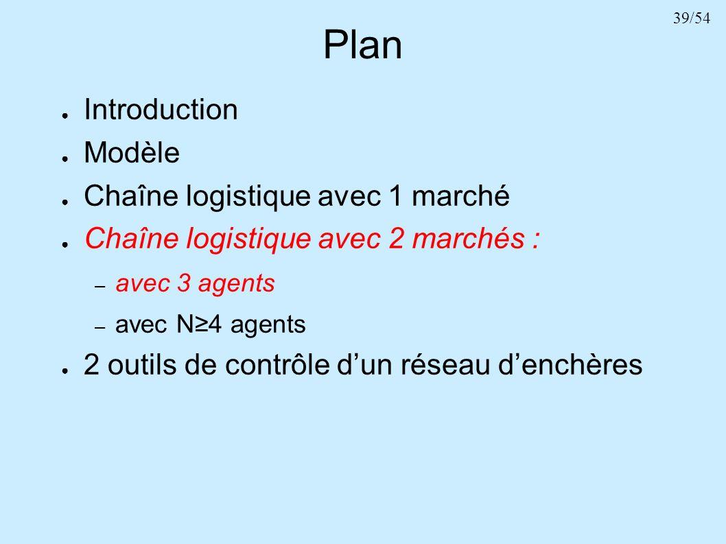 39/54 Plan Introduction Modèle Chaîne logistique avec 1 marché Chaîne logistique avec 2 marchés : – avec 3 agents – avec N4 agents 2 outils de contrôl