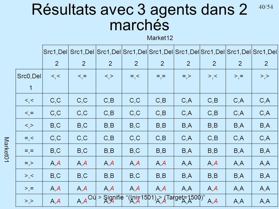 40/54 Résultats avec 3 agents dans 2 marchés Market12 Src1,Del 2 Src0,Del 1 <,<<,= =,<=,==,>>,<>,=>,> Market01 <,<C,C C,BC,CC,BC,AC,BC,A <,=C,C C,BC,C