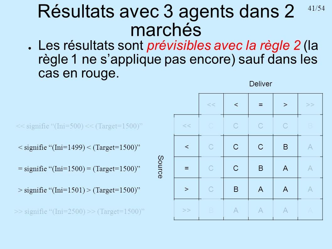 41/54 Résultats avec 3 agents dans 2 marchés Les résultats sont prévisibles avec la règle 2 (la règle 1 ne sapplique pas encore) sauf dans les cas en
