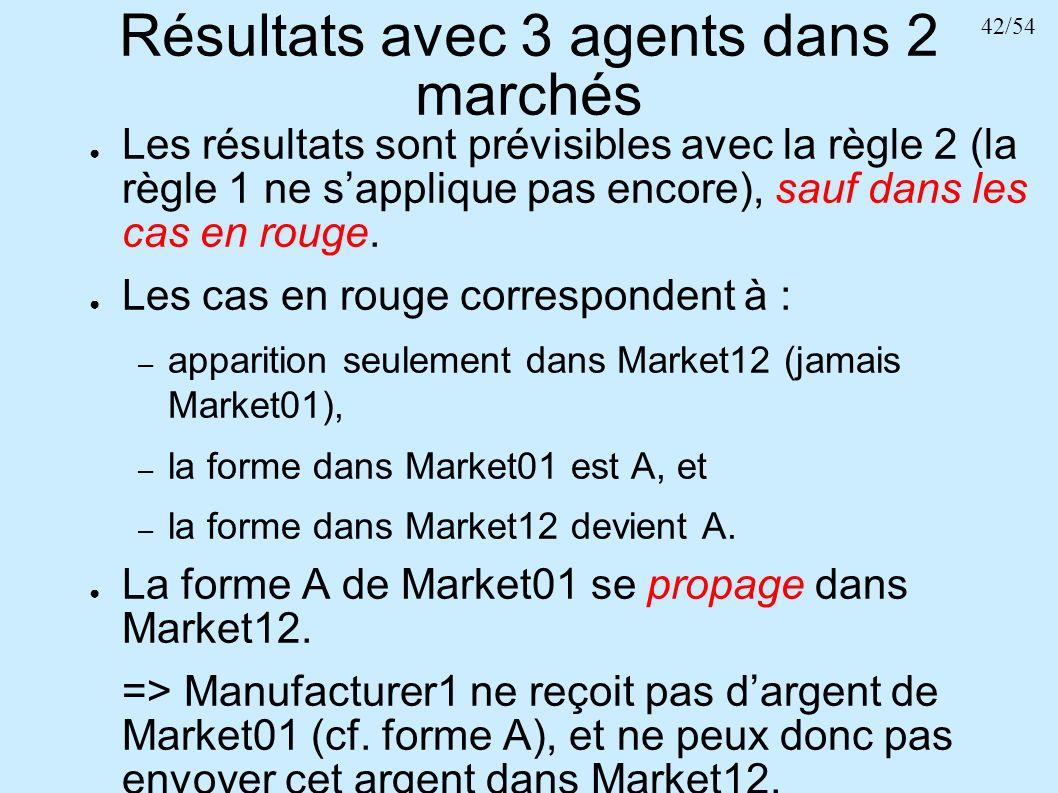 42/54 Résultats avec 3 agents dans 2 marchés Les résultats sont prévisibles avec la règle 2 (la règle 1 ne sapplique pas encore), sauf dans les cas en