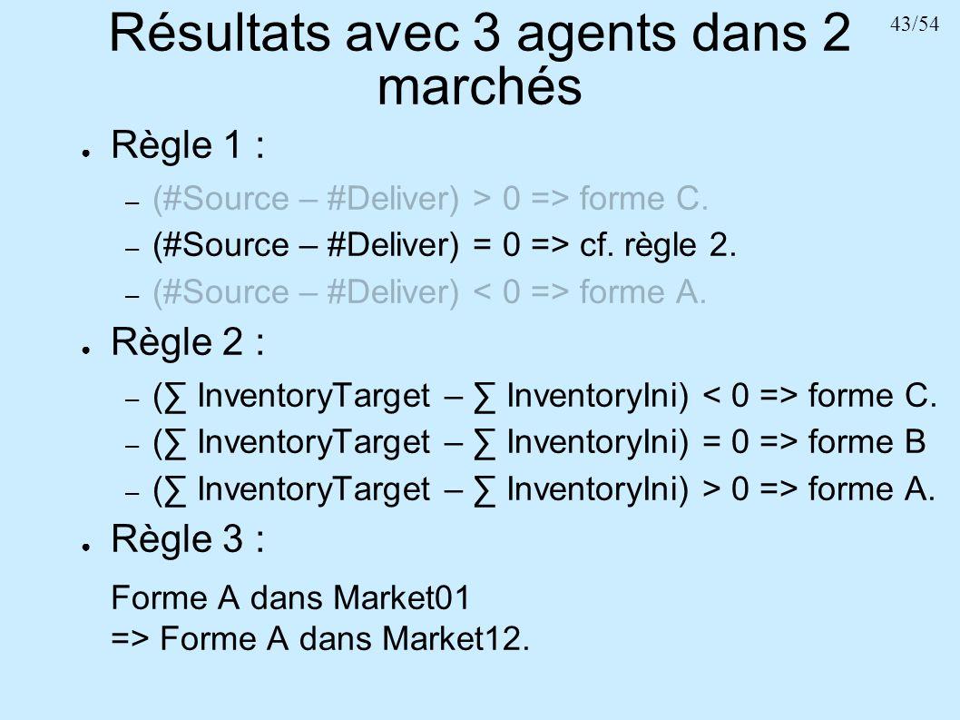 43/54 Résultats avec 3 agents dans 2 marchés Règle 1 : – (#Source – #Deliver) > 0 => forme C. – (#Source – #Deliver) = 0 => cf. règle 2. – (#Source –