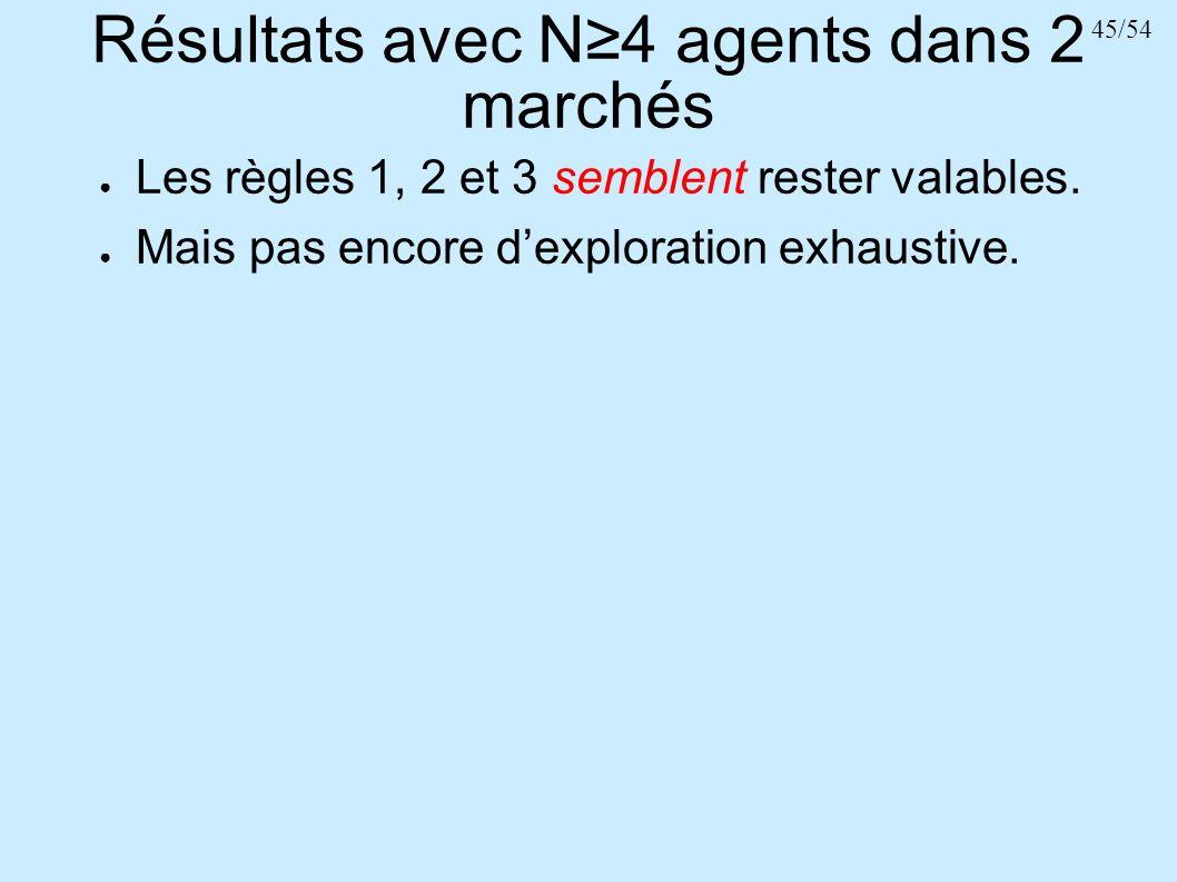 45/54 Résultats avec N4 agents dans 2 marchés Les règles 1, 2 et 3 semblent rester valables. Mais pas encore dexploration exhaustive.