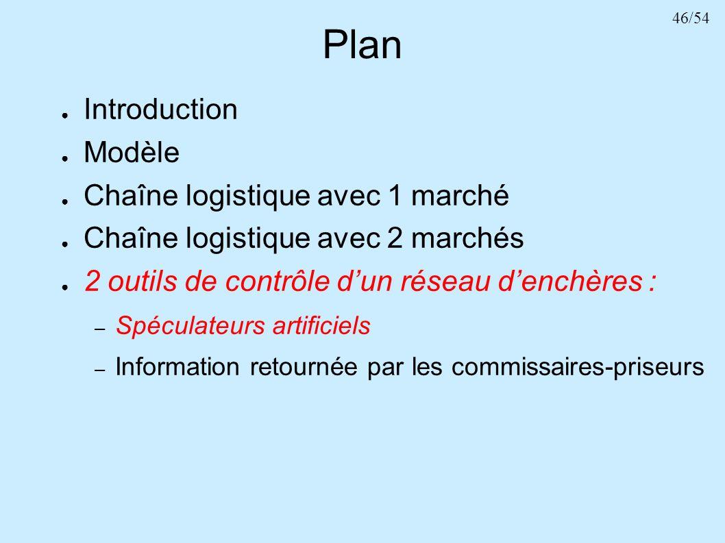 46/54 Plan Introduction Modèle Chaîne logistique avec 1 marché Chaîne logistique avec 2 marchés 2 outils de contrôle dun réseau denchères : – Spéculat
