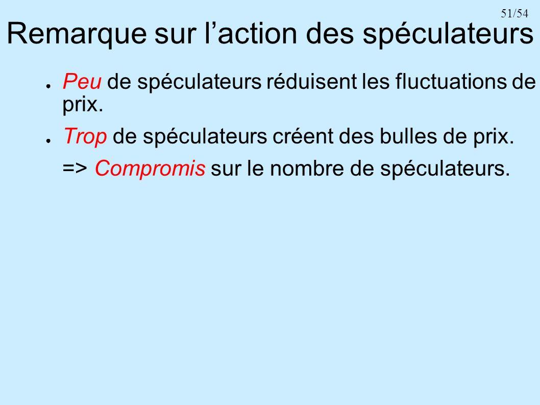 51/54 Remarque sur laction des spéculateurs Peu de spéculateurs réduisent les fluctuations de prix. Trop de spéculateurs créent des bulles de prix. =>