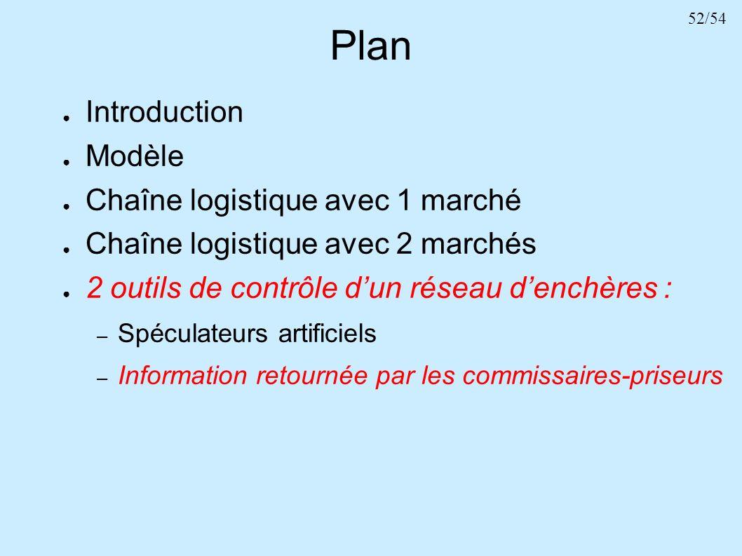 52/54 Plan Introduction Modèle Chaîne logistique avec 1 marché Chaîne logistique avec 2 marchés 2 outils de contrôle dun réseau denchères : – Spéculat