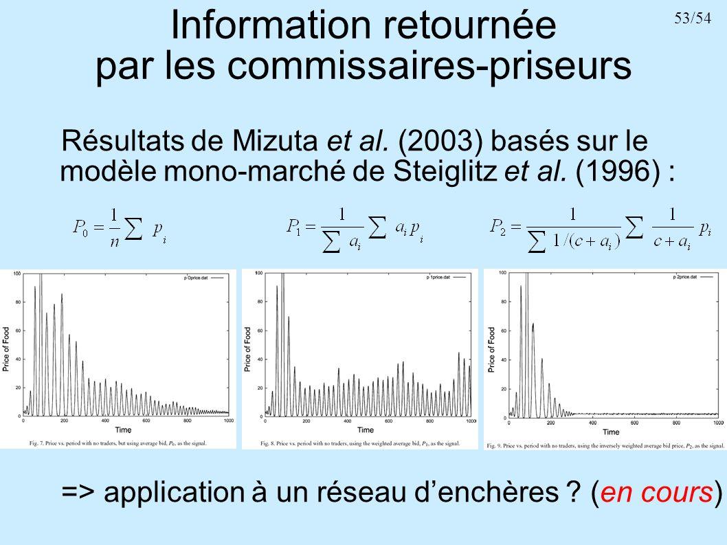 53/54 Information retournée par les commissaires-priseurs Résultats de Mizuta et al. (2003) basés sur le modèle mono-marché de Steiglitz et al. (1996)