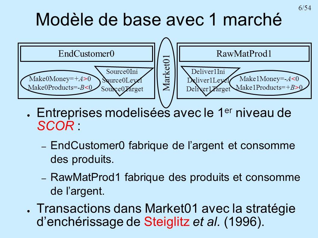 7/54 Modèle de base avec 1 marché EndCustomer0 Make0Money=+A>0 Make0Products=-B<0 Source0Ini Source0Level Source0Target RawMatProd1 Make1Money=-A<0 Make1Products=+B>0 Deliver1Ini Deliver1Level Deliver1Target Market01 Source0 est un agent proposant sans mentir sa Valu-ation(t)=P(t- 1)*B(Source0Level/Source0Target, gold) (Steiglitz et al., 1996), avec : – Source0Level/Source0Target > 1 => B Source0 propose dacheter à un prix P(t-1)*B < P(t-1).