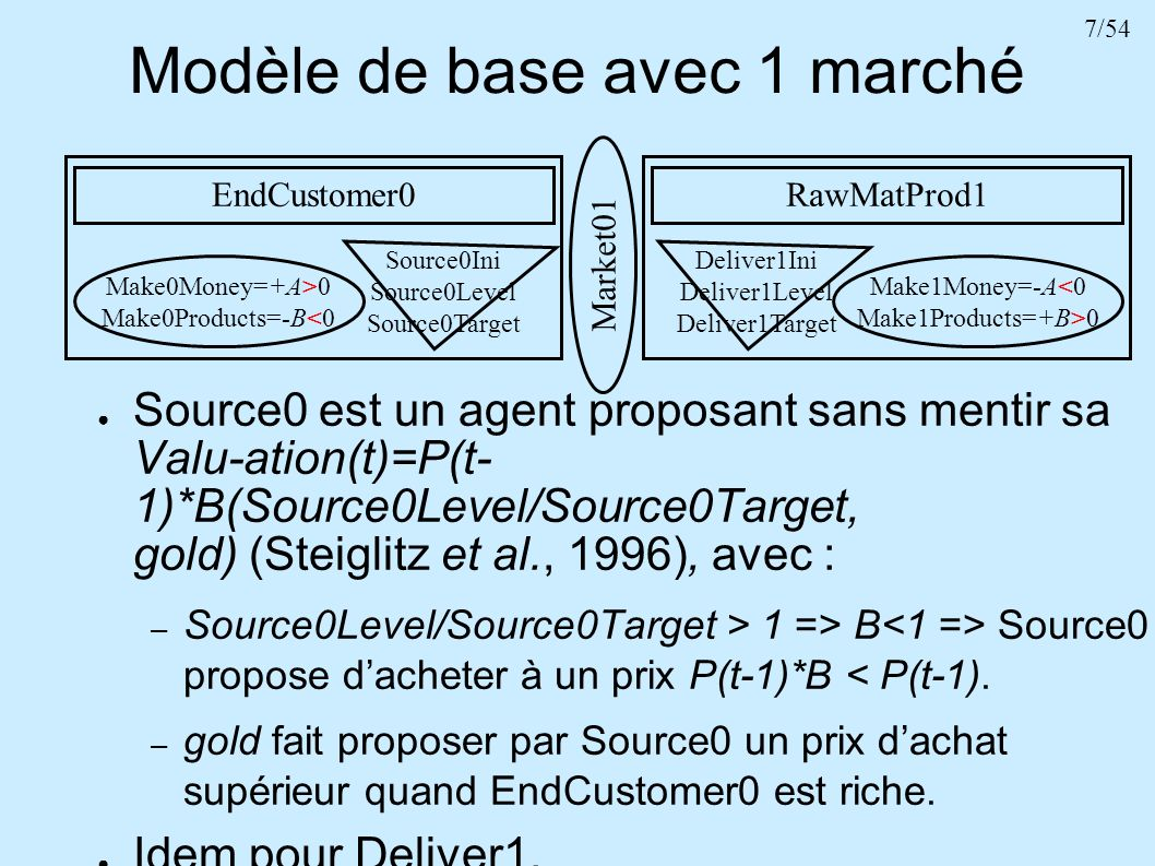 38/54 Modèle de base avec 2 marchés EndCustomer0 Make0Money= +A>0 Make0Products= -B<0 Source0Ini Source0Level Source0Target RawMatProd2 Make2Money= -A<0 Make2Products= +B>0 Deliver2Ini Deliver2Level Deliver2Target Manufacturer1 Make1Money=0 Make1Products=+B=0 Source1Ini Source1Level Source1Target Deliver1Ini Deliver1Level Deliver1Target Market01 Market12 2 additions