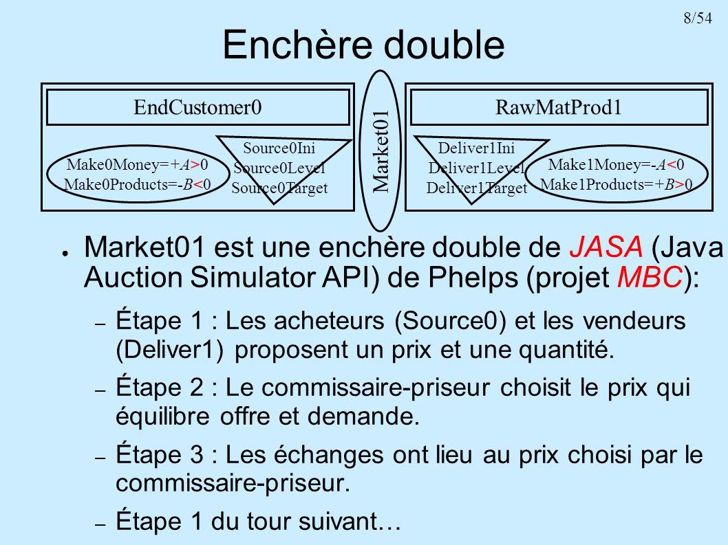 39/54 Plan Introduction Modèle Chaîne logistique avec 1 marché Chaîne logistique avec 2 marchés : – avec 3 agents – avec N4 agents 2 outils de contrôle dun réseau denchères