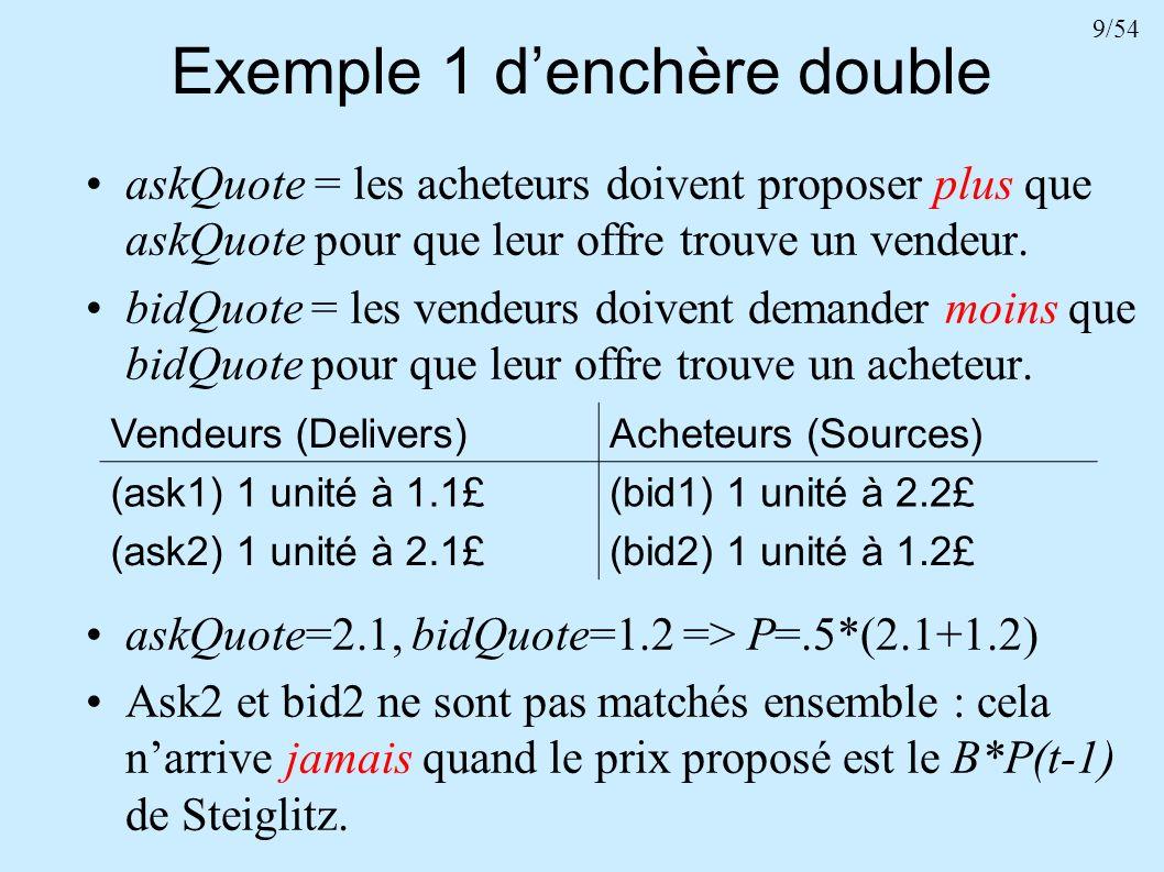 9/54 Exemple 1 denchère double askQuote = les acheteurs doivent proposer plus que askQuote pour que leur offre trouve un vendeur. bidQuote = les vende