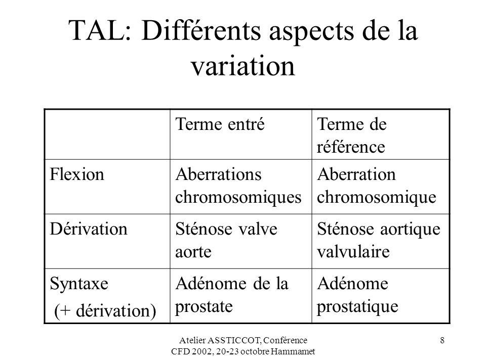 Atelier ASSTICCOT, Conférence CFD 2002, 20-23 octobre Hammamet 8 TAL: Différents aspects de la variation Terme entréTerme de référence FlexionAberrati