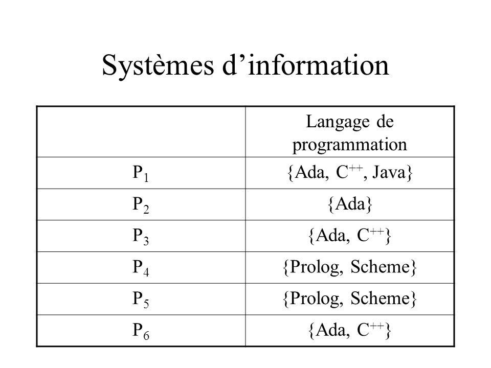 Systèmes dinformation Langage de programmation P1P1 {Ada, C ++, Java} P2P2 {Ada} P3P3 {Ada, C ++ } P4P4 {Prolog, Scheme} P5P5 P6P6 {Ada, C ++ }