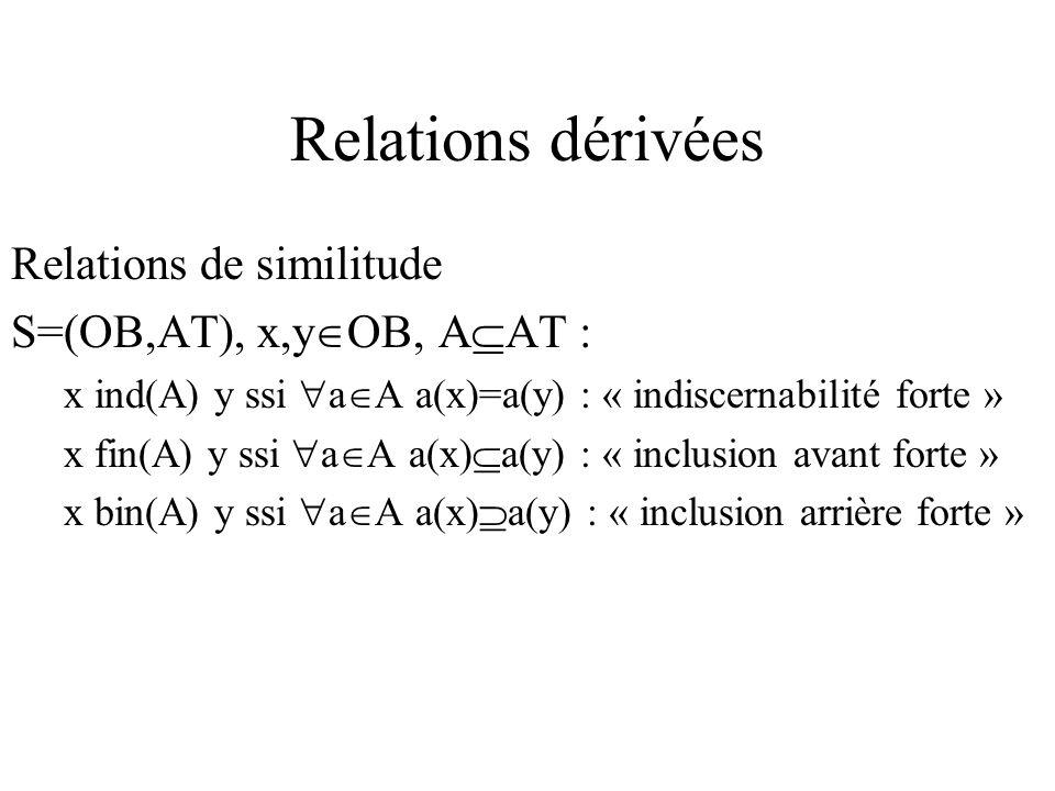 Relations dérivées Relations de similitude S=(OB,AT), x,y OB, A AT : x ind(A) y ssi a A a(x)=a(y) : « indiscernabilité forte » x fin(A) y ssi a A a(x) a(y) : « inclusion avant forte » x bin(A) y ssi a A a(x) a(y) : « inclusion arrière forte »