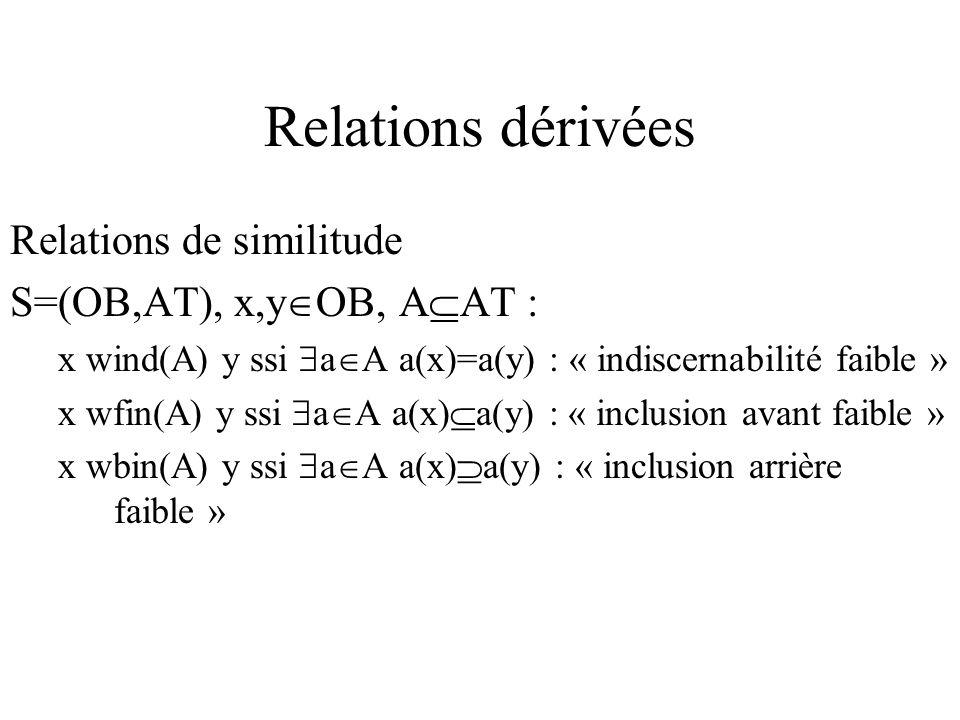 Relations dérivées Relations de similitude S=(OB,AT), x,y OB, A AT : x wind(A) y ssi a A a(x)=a(y) : « indiscernabilité faible » x wfin(A) y ssi a A a(x) a(y) : « inclusion avant faible » x wbin(A) y ssi a A a(x) a(y) : « inclusion arrière faible »