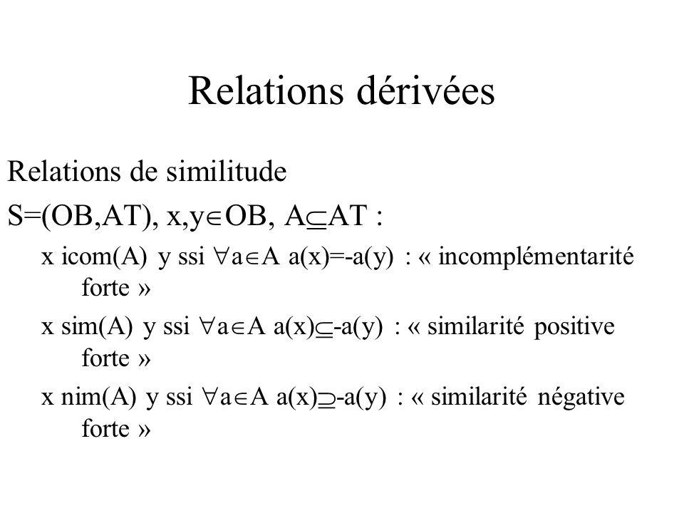 Relations dérivées Relations de similitude S=(OB,AT), x,y OB, A AT : x icom(A) y ssi a A a(x)=-a(y) : « incomplémentarité forte » x sim(A) y ssi a A a(x) -a(y) : « similarité positive forte » x nim(A) y ssi a A a(x) -a(y) : « similarité négative forte »