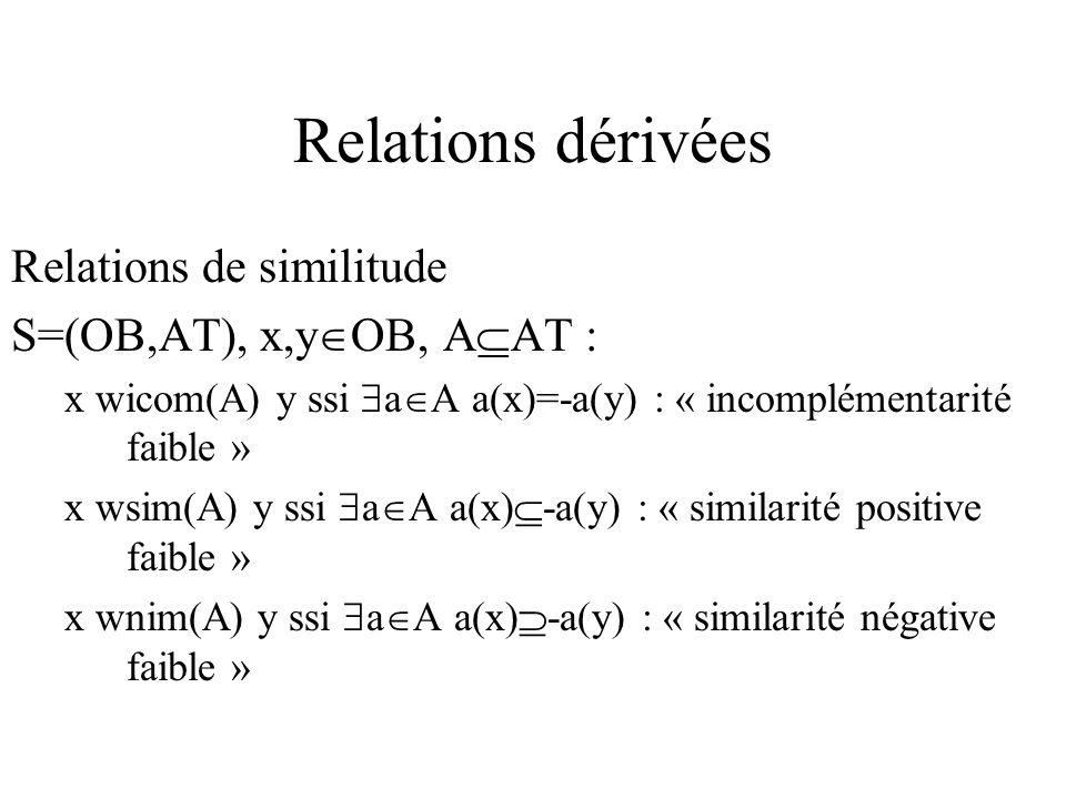 Relations dérivées Relations de similitude S=(OB,AT), x,y OB, A AT : x wicom(A) y ssi a A a(x)=-a(y) : « incomplémentarité faible » x wsim(A) y ssi a A a(x) -a(y) : « similarité positive faible » x wnim(A) y ssi a A a(x) -a(y) : « similarité négative faible »