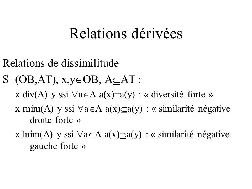 Relations dérivées Relations de dissimilitude S=(OB,AT), x,y OB, A AT : x div(A) y ssi a A a(x)=a(y) : « diversité forte » x rnim(A) y ssi a A a(x) a(y) : « similarité négative droite forte » x lnim(A) y ssi a A a(x) a(y) : « similarité négative gauche forte »
