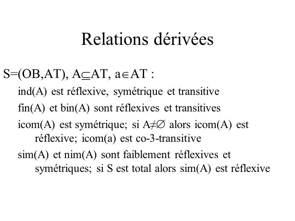 Relations dérivées S=(OB,AT), A AT, a AT : ind(A) est réflexive, symétrique et transitive fin(A) et bin(A) sont réflexives et transitives icom(A) est symétrique; si A alors icom(A) est réflexive; icom(a) est co-3-transitive sim(A) et nim(A) sont faiblement réflexives et symétriques; si S est total alors sim(A) est réflexive