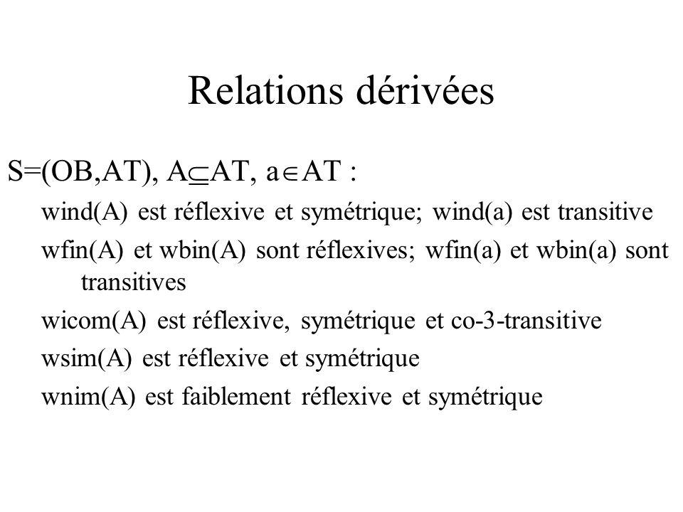 Relations dérivées S=(OB,AT), A AT, a AT : wind(A) est réflexive et symétrique; wind(a) est transitive wfin(A) et wbin(A) sont réflexives; wfin(a) et wbin(a) sont transitives wicom(A) est réflexive, symétrique et co-3-transitive wsim(A) est réflexive et symétrique wnim(A) est faiblement réflexive et symétrique