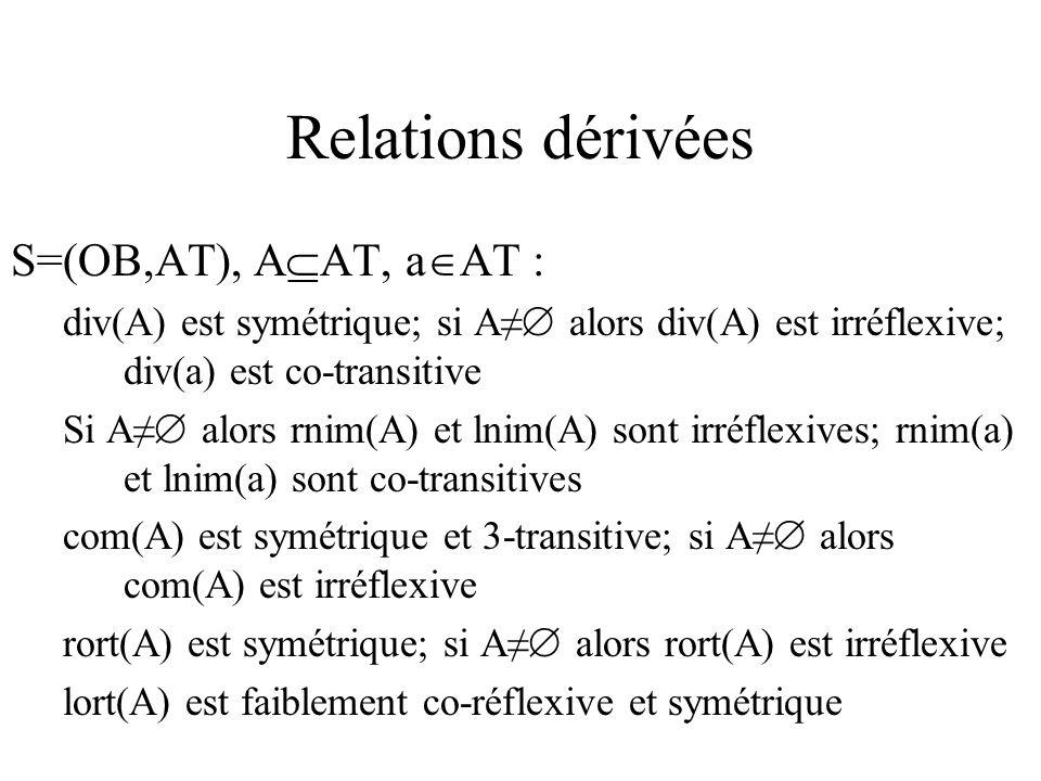 Relations dérivées S=(OB,AT), A AT, a AT : div(A) est symétrique; si A alors div(A) est irréflexive; div(a) est co-transitive Si A alors rnim(A) et lnim(A) sont irréflexives; rnim(a) et lnim(a) sont co-transitives com(A) est symétrique et 3-transitive; si A alors com(A) est irréflexive rort(A) est symétrique; si A alors rort(A) est irréflexive lort(A) est faiblement co-réflexive et symétrique