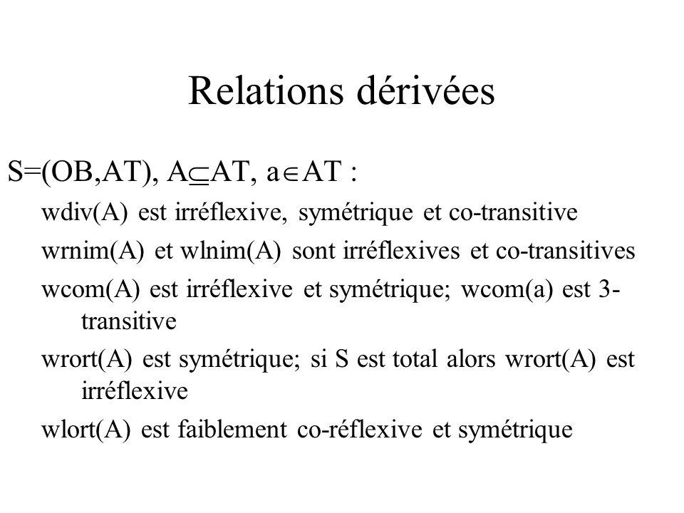 Relations dérivées S=(OB,AT), A AT, a AT : wdiv(A) est irréflexive, symétrique et co-transitive wrnim(A) et wlnim(A) sont irréflexives et co-transitives wcom(A) est irréflexive et symétrique; wcom(a) est 3- transitive wrort(A) est symétrique; si S est total alors wrort(A) est irréflexive wlort(A) est faiblement co-réflexive et symétrique