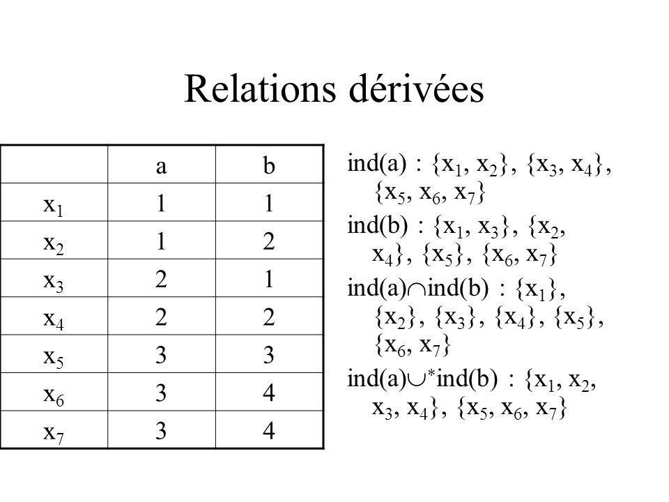 Relations dérivées ind(a) : {x 1, x 2 }, {x 3, x 4 }, {x 5, x 6, x 7 } ind(b) : {x 1, x 3 }, {x 2, x 4 }, {x 5 }, {x 6, x 7 } ind(a) ind(b) : {x 1 }, {x 2 }, {x 3 }, {x 4 }, {x 5 }, {x 6, x 7 } ind(a) ind(b) : {x 1, x 2, x 3, x 4 }, {x 5, x 6, x 7 } ab x1x1 11 x2x2 12 x3x3 21 x4x4 22 x5x5 33 x6x6 34 x7x7 34