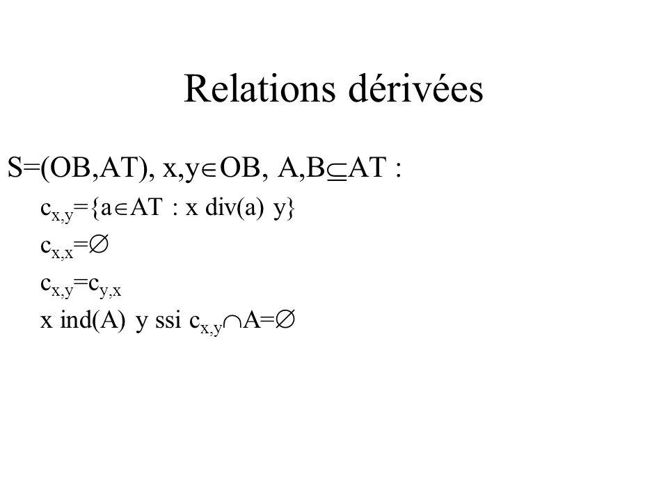Relations dérivées S=(OB,AT), x,y OB, A,B AT : c x,y ={a AT : x div(a) y} c x,x = c x,y =c y,x x ind(A) y ssi c x,y A=