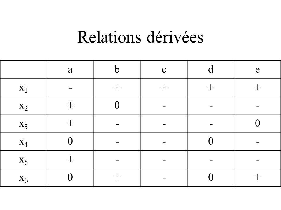 Relations dérivées abcde x1x1 -++++ x2x2 +0--- x3x3 +---0 x4x4 0--0- x5x5 +---- x6x6 0+-0+