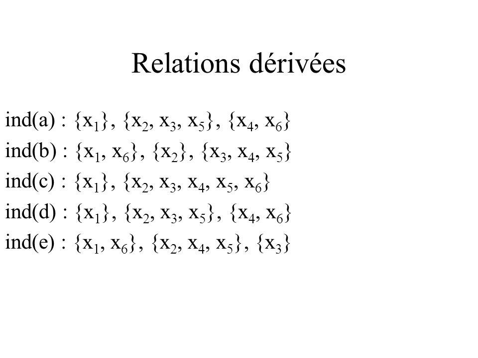 ind(a) : {x 1 }, {x 2, x 3, x 5 }, {x 4, x 6 } ind(b) : {x 1, x 6 }, {x 2 }, {x 3, x 4, x 5 } ind(c) : {x 1 }, {x 2, x 3, x 4, x 5, x 6 } ind(d) : {x 1 }, {x 2, x 3, x 5 }, {x 4, x 6 } ind(e) : {x 1, x 6 }, {x 2, x 4, x 5 }, {x 3 }