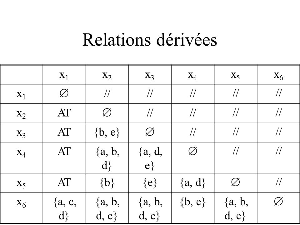 Relations dérivées S=(OB,AT), x,y OB : x fin y ssi x fin(AT) y x bin y ssi x bin(AT) y x wfin y ssi x wfin(AT) y x wbin y ssi x wbin(AT) y x sim y ssi x sim(AT) y x nim y ssi x nim(AT) y x wsim y ssi x wsim(AT) y x wnim y ssi x wnim(AT) y