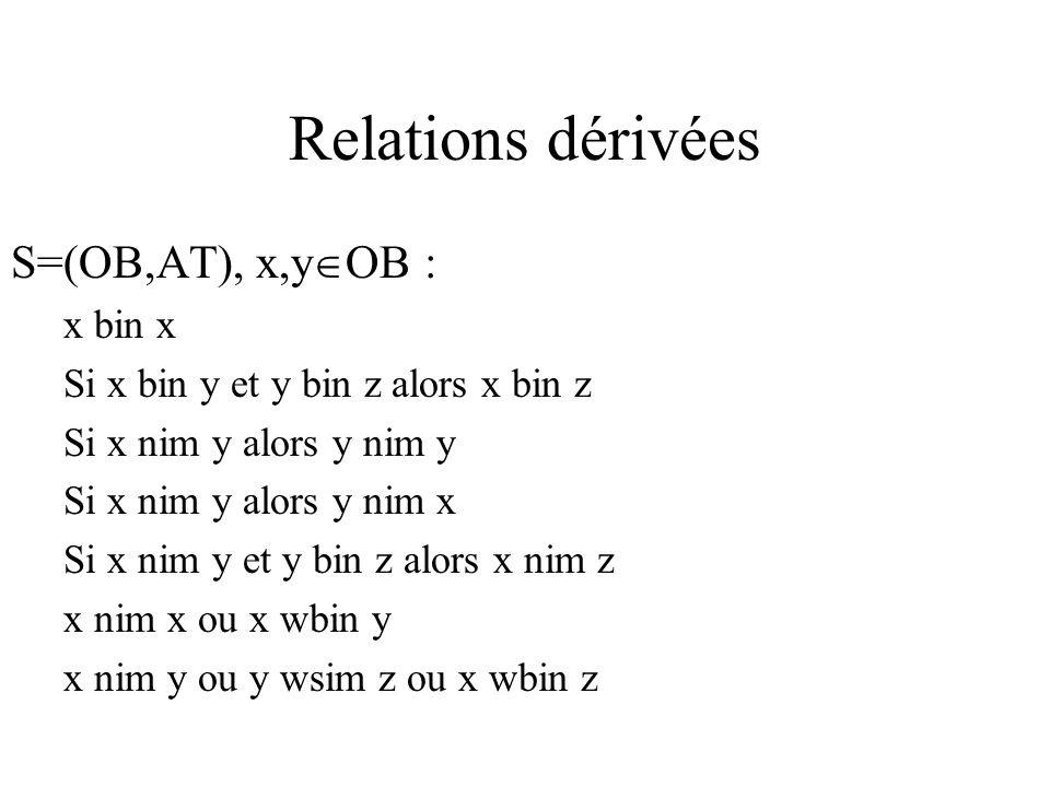 Relations dérivées S=(OB,AT), x,y OB : x bin x Si x bin y et y bin z alors x bin z Si x nim y alors y nim y Si x nim y alors y nim x Si x nim y et y bin z alors x nim z x nim x ou x wbin y x nim y ou y wsim z ou x wbin z