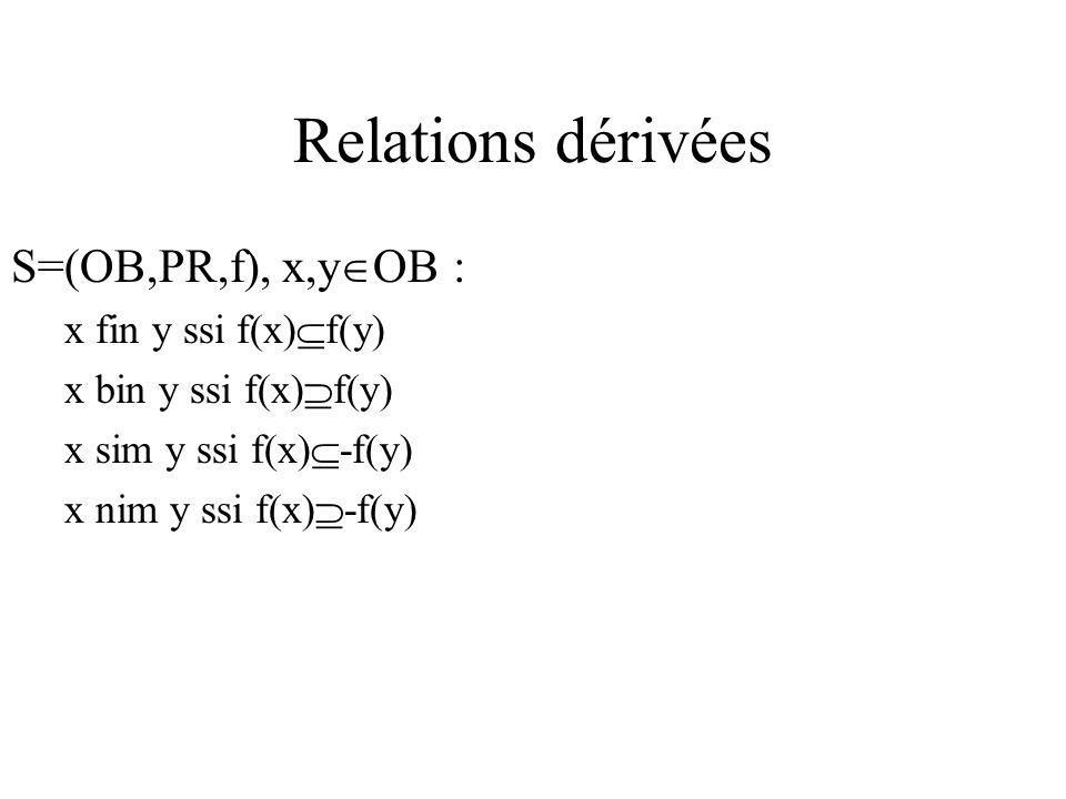 Relations dérivées S=(OB,PR,f), x,y OB : x fin y ssi f(x) f(y) x bin y ssi f(x) f(y) x sim y ssi f(x) -f(y) x nim y ssi f(x) -f(y)