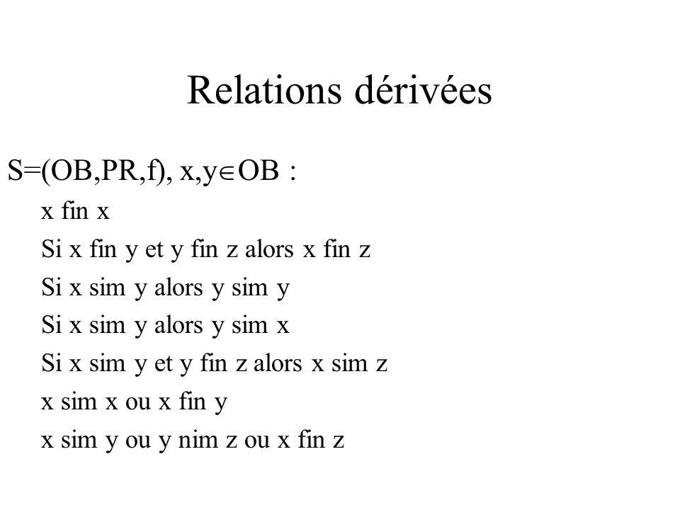 Relations dérivées S=(OB,PR,f), x,y OB : x fin x Si x fin y et y fin z alors x fin z Si x sim y alors y sim y Si x sim y alors y sim x Si x sim y et y fin z alors x sim z x sim x ou x fin y x sim y ou y nim z ou x fin z