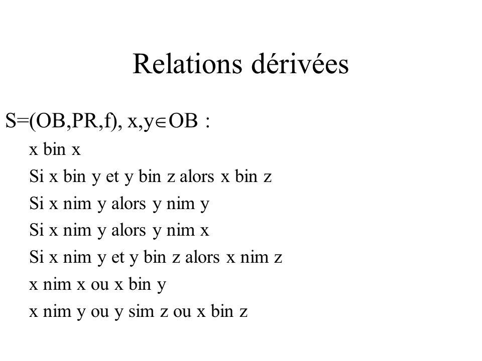 Relations dérivées S=(OB,PR,f), x,y OB : x bin x Si x bin y et y bin z alors x bin z Si x nim y alors y nim y Si x nim y alors y nim x Si x nim y et y bin z alors x nim z x nim x ou x bin y x nim y ou y sim z ou x bin z