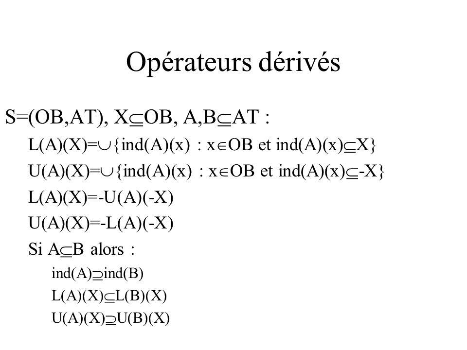 Opérateurs dérivés S=(OB,AT), X OB, A,B AT : L(A)(X)= {ind(A)(x) : x OB et ind(A)(x) X} U(A)(X)= {ind(A)(x) : x OB et ind(A)(x) -X} L(A)(X)=-U(A)(-X) U(A)(X)=-L(A)(-X) Si A B alors : ind(A) ind(B) L(A)(X) L(B)(X) U(A)(X) U(B)(X)