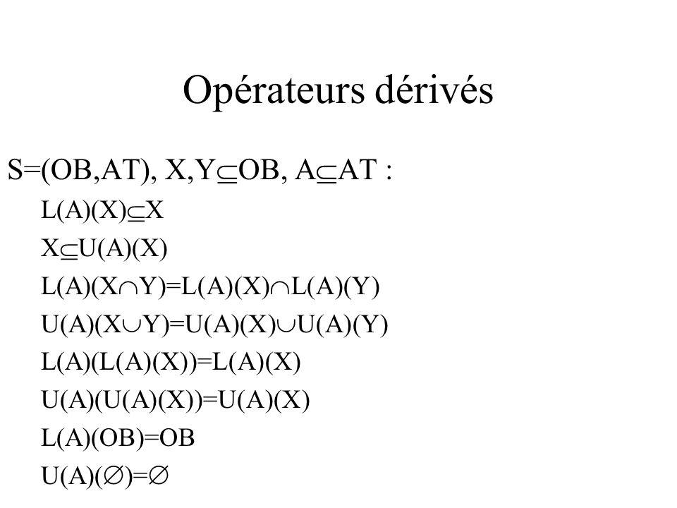 Opérateurs dérivés S=(OB,AT), X,Y OB, A AT : L(A)(X) X X U(A)(X) L(A)(X Y)=L(A)(X) L(A)(Y) U(A)(X Y)=U(A)(X) U(A)(Y) L(A)(L(A)(X))=L(A)(X) U(A)(U(A)(X))=U(A)(X) L(A)(OB)=OB U(A)( )=