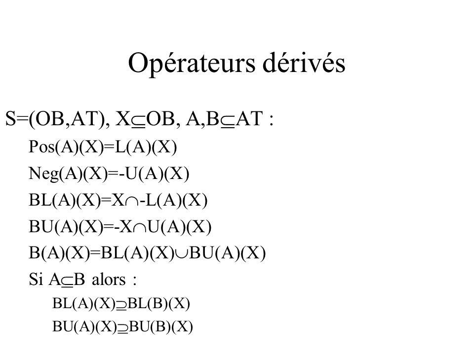 Opérateurs dérivés S=(OB,AT), X OB, A,B AT : Pos(A)(X)=L(A)(X) Neg(A)(X)=-U(A)(X) BL(A)(X)=X -L(A)(X) BU(A)(X)=-X U(A)(X) B(A)(X)=BL(A)(X) BU(A)(X) Si A B alors : BL(A)(X) BL(B)(X) BU(A)(X) BU(B)(X)