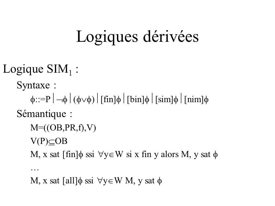 Logiques dérivées Logique SIM 1 : Syntaxe : ::=P ( ) [fin] [bin] [sim] [nim] Sémantique : M=((OB,PR,f),V) V(P) OB M, x sat [fin] ssi y W si x fin y alors M, y sat … M, x sat [all] ssi y W M, y sat