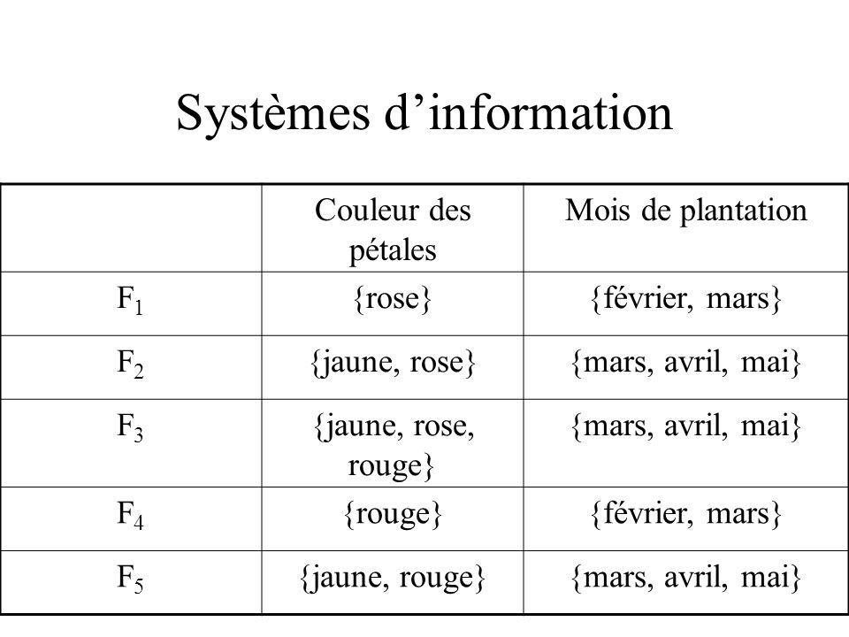 Systèmes dinformation Couleur des pétales Mois de plantation F1F1 {rose}{février, mars} F2F2 {jaune, rose}{mars, avril, mai} F3F3 {jaune, rose, rouge} {mars, avril, mai} F4F4 {rouge}{février, mars} F5F5 {jaune, rouge}{mars, avril, mai}