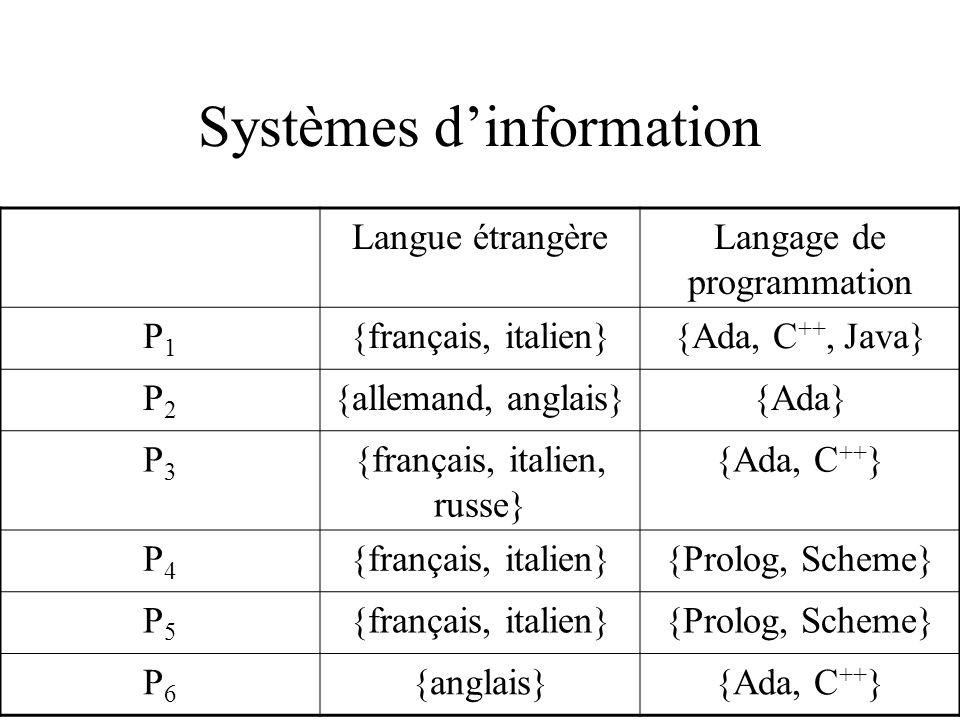 Systèmes dinformation Langue étrangèreLangage de programmation P1P1 {français, italien}{Ada, C ++, Java} P2P2 {allemand, anglais}{Ada} P3P3 {français, italien, russe} {Ada, C ++ } P4P4 {français, italien}{Prolog, Scheme} P5P5 {français, italien}{Prolog, Scheme} P6P6 {anglais}{Ada, C ++ }