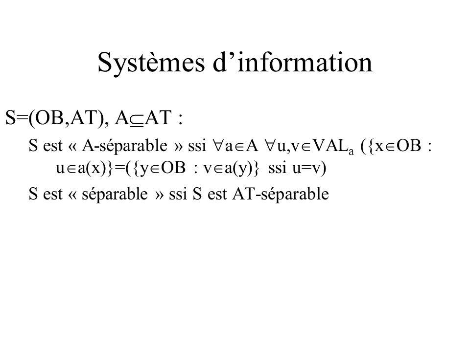 Systèmes dinformation S=(OB,AT), A AT : S est « A-séparable » ssi a A u,v VAL a ({x OB : u a(x)}=({y OB : v a(y)} ssi u=v) S est « séparable » ssi S est AT-séparable